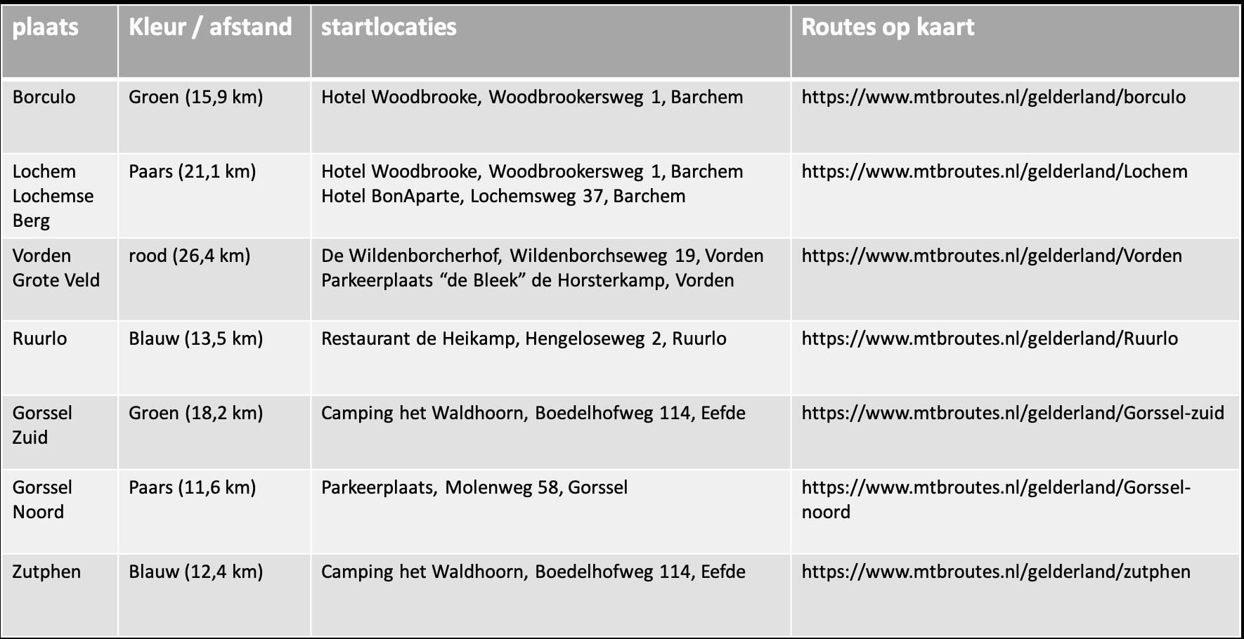 mountainbikeroutes en startlocaties Achterhoek